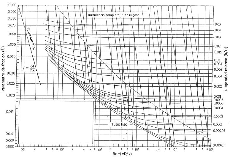 Html document diagrama de moody ccuart Choice Image